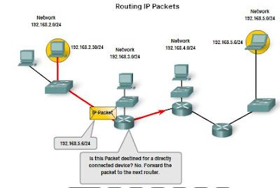Pengertian dan Struktur Pengalamatan Jaringan IPv4 (IP versi 4) 6_