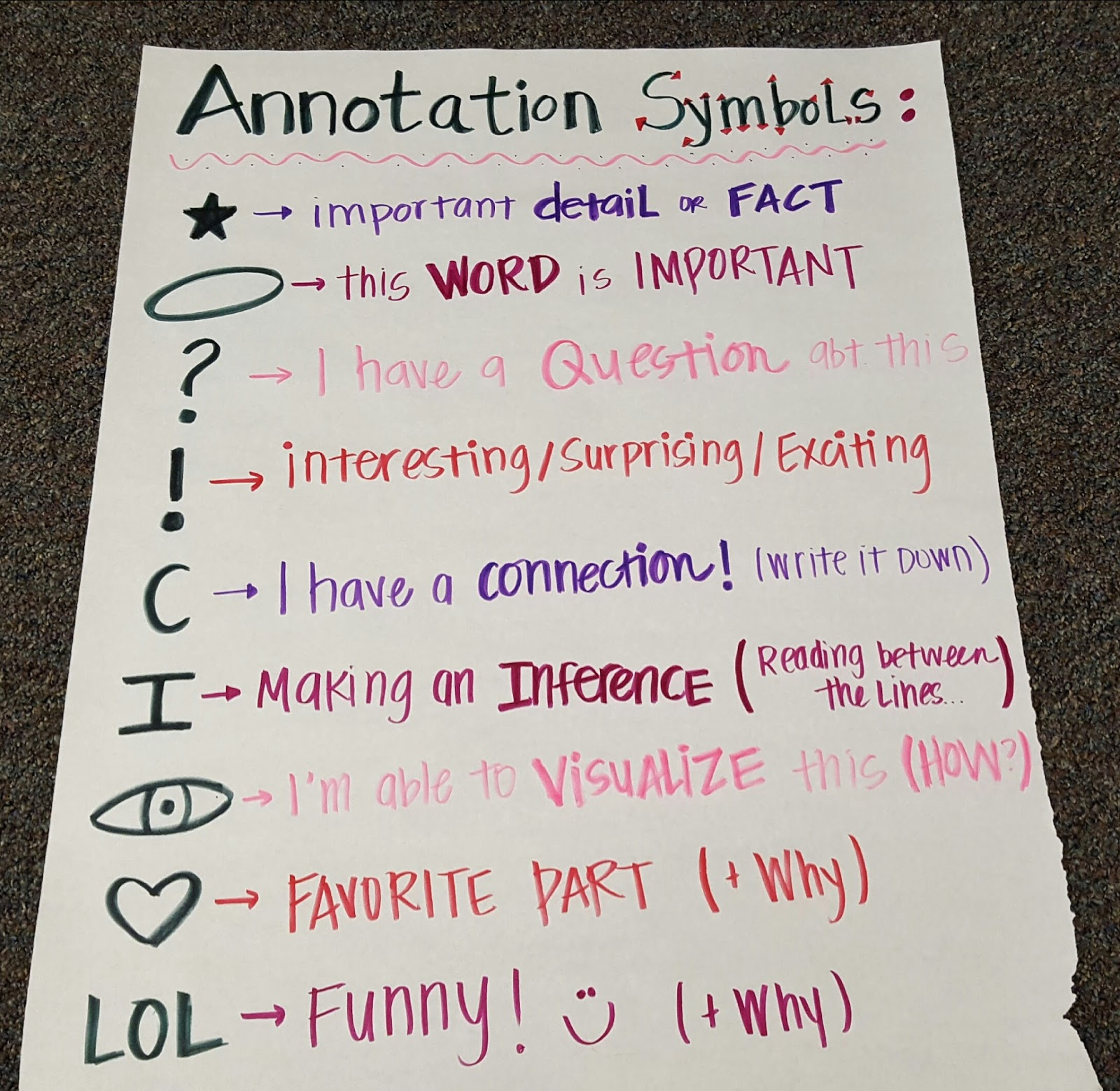 Mrs Tophams English Class 2015 2016 Poetry Annotation Symbols