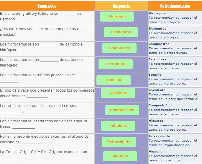 Presentacion De Los Grupos Funcionales: Hidrocarburos, Grupos Funcionales Y Ejercicios.