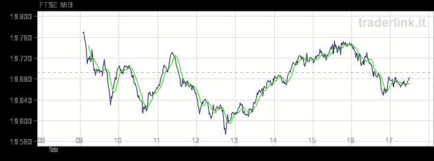6be94a075e ... tranquilla dopo una settimana caratterizzata dalla decisione della Bce  di lasciare i tassi d'interesse invariati allo 0,25% e dai dati sul mercato  del ...
