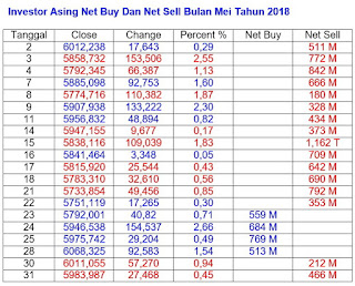 Net Buy Net Sell Mei 2018