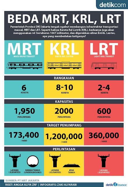 beda LRT, MRT, KRL