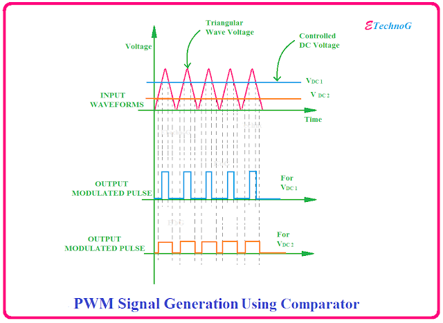 generation of PWM Signal using comparator