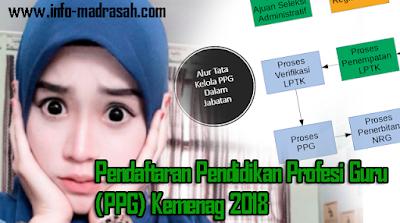 Pendaftaran Pendidikan Profesi Guru (PPG) Kemenag 2018