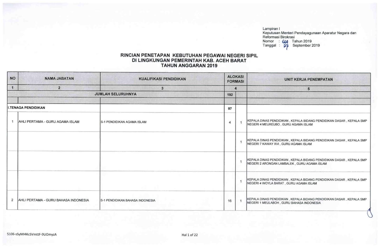 Download Formasi CPNS Kabupaten Aceh Barat Provinsi Aceh tahun 2019