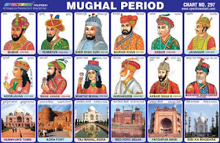 When did the Mughals come to India?
