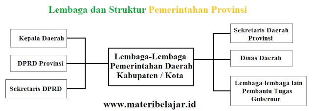 Lembaga dan Struktur Pemerintahan Provinsi