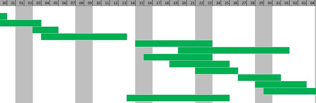 Diagrama De Gantt En Excel Plantilla Para Planificación Y