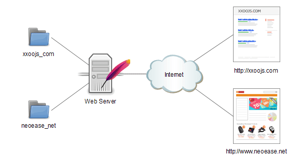 Apache Server At Wwwsectornnet
