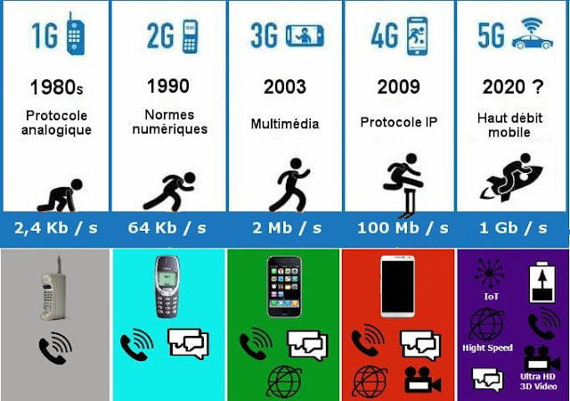 Evolución redes móviles desde el 1G hasta el 5G.