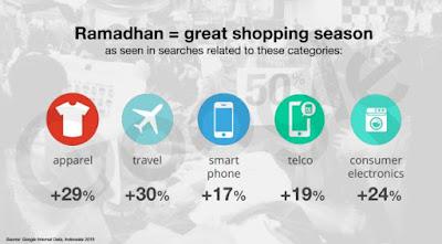 trend belanja online ramadhan