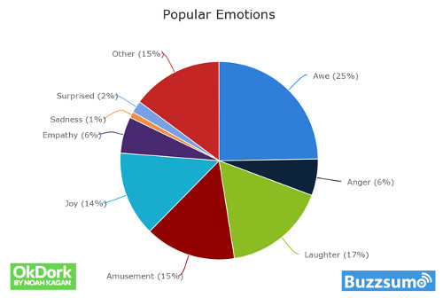 why posts go viral on social media