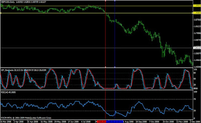 Forex Supply and Demand: Overbought/Oversold?
