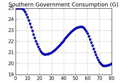 Chart: Southern Government Consumption (G)
