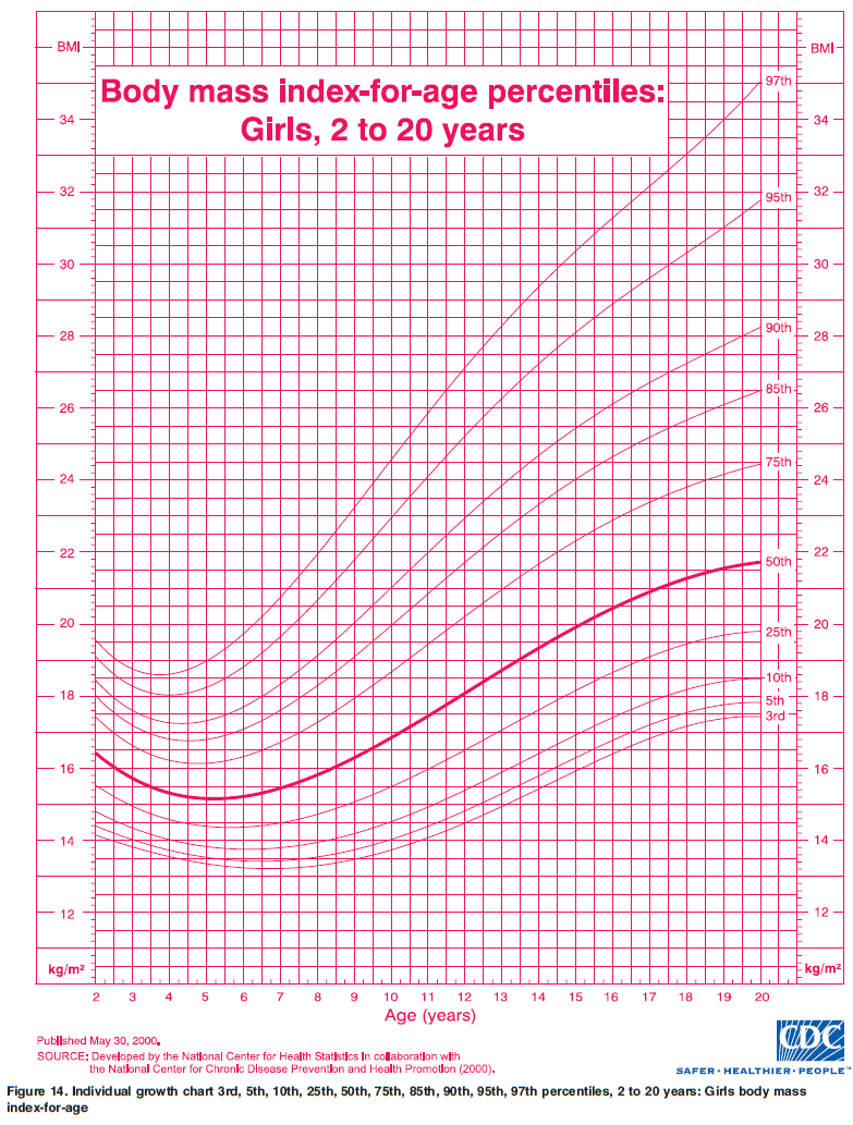OurMedicalNotes Growth Chart   BMI for age percentiles Girls, 20 ...