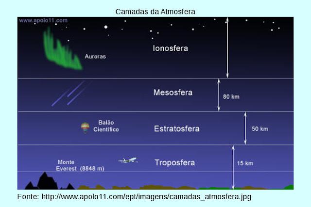 Divisões do céu segundo a NASA