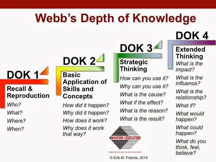 Questioning with webb   depth of knowledge also      let make  game show approach to rh maverikeducationspot