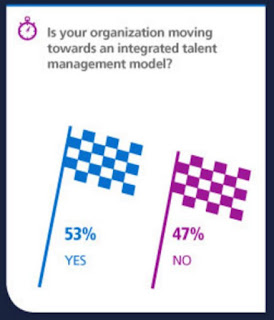 Source: Randstad Sourceright website. More than half of respondents said they are moving to an integrated talent management model.