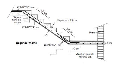 El maestro de obras xavier valderas construcci n de escaleras for Calculo escalera metalica