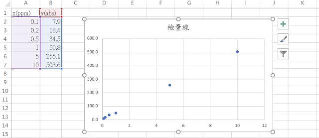 Excel_統計_簡單線性回歸_檢量線