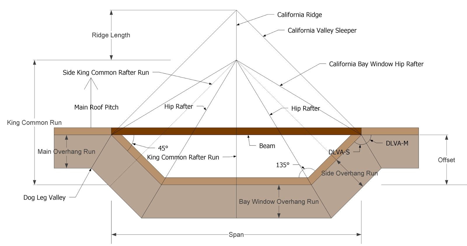 Roof Framing Geometry: California Bay Window Hip Rafter