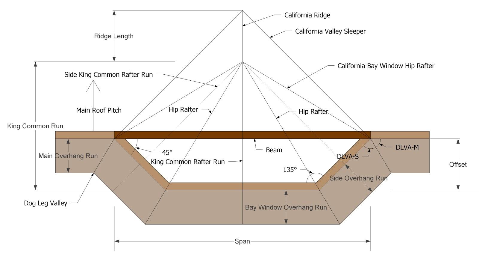 Roof Framing Geometry: California Bay Window Hip Rafter