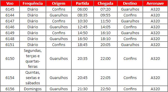 Avianca Brasil inicia venda de passagens para Belo Horizonte