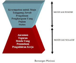 Gaya Kepemimpinan dalam Manajemen
