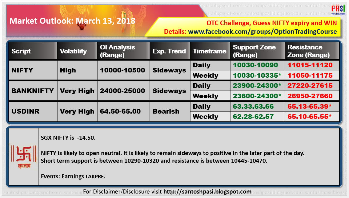 Indian Market Outlook: 20180313