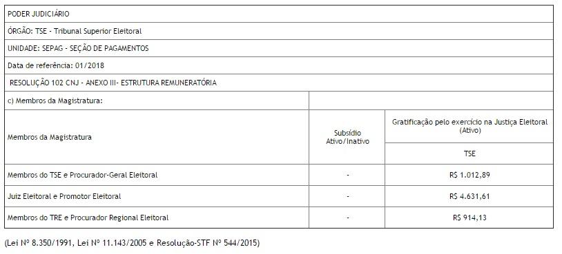 RESOLUÇÃO 102 CNJ - ANEXO III- ESTRUTURA REMUNERATÓRIA Membros da Magistratura Subsídio Ativo/Inativo Gratificação pelo exercício na Justiça Eleitoral (Ativo) TSE Membros do TSE e Procurador-Geral Eleitoral - R$ 1.012,89 Juiz Eleitoral e Promotor Eleitoral - R$ 4.631,61 Membros do TRE e Procurador Regional Eleitoral
