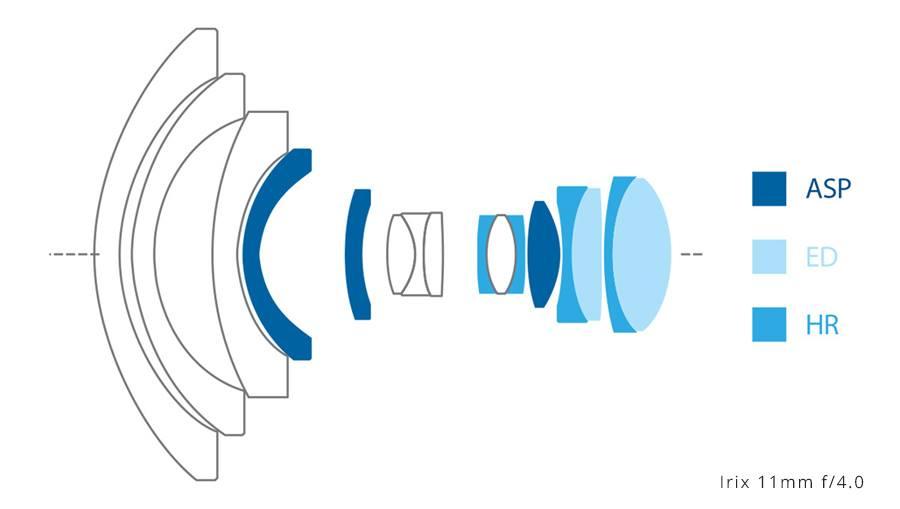 Оптическая схема объектива Irix 11mm f/4