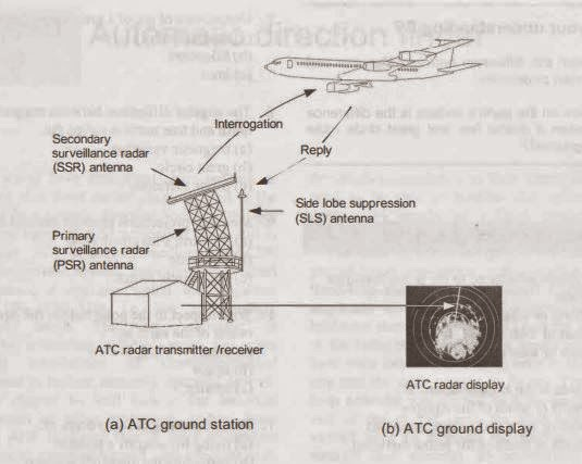 Navigation Blog (ATC): Air Traffic Control (ATC)