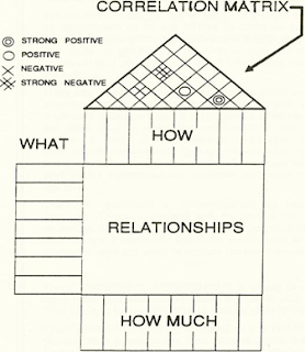 The Manager's Guide: Constructing the Basic House of Quality