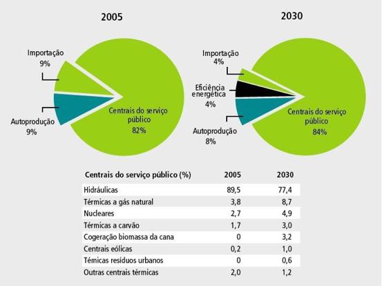 infográfico sobre eficiência energética
