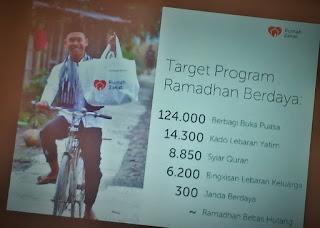 Target Program Ramadhan Berdaya
