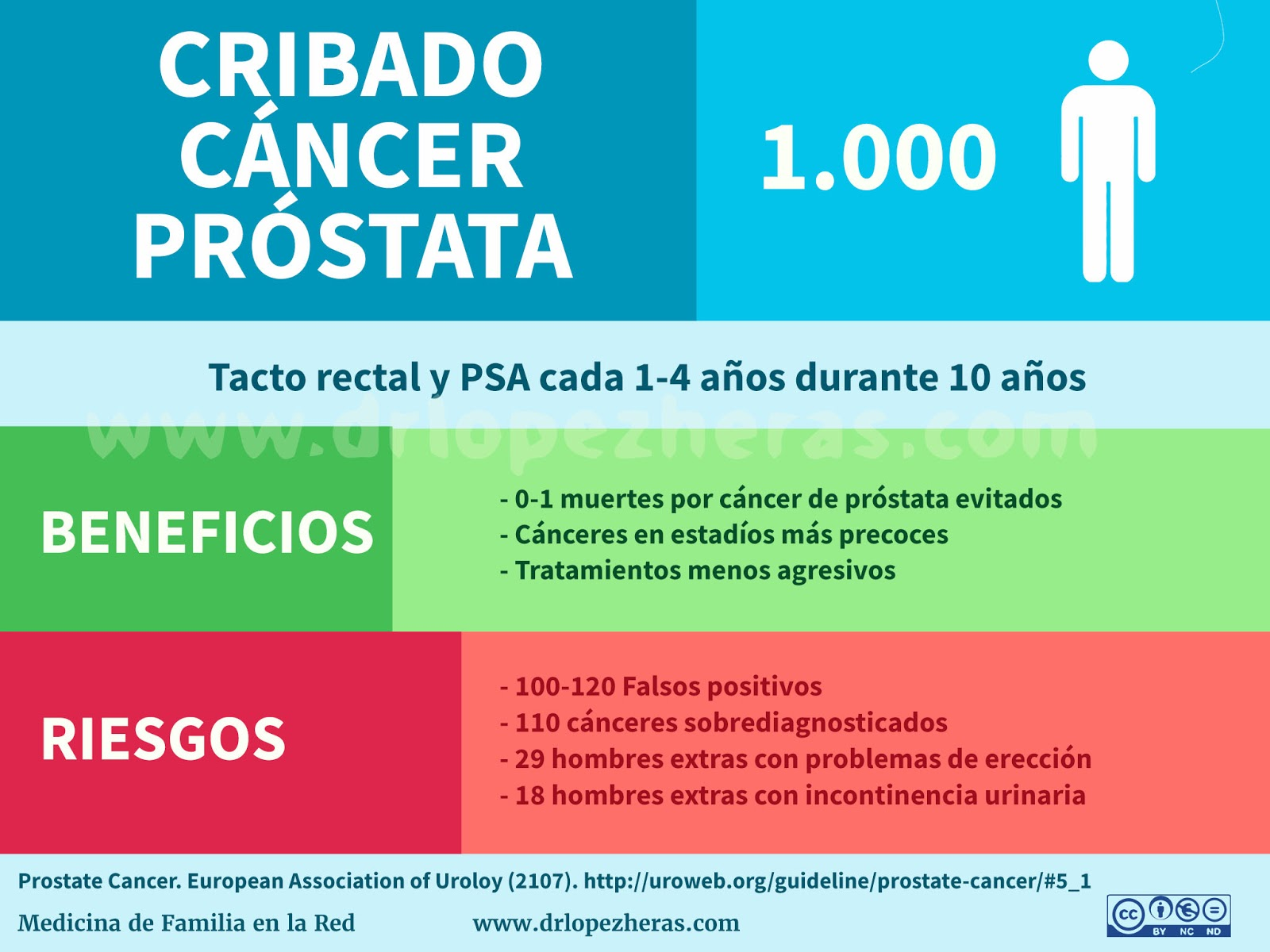 biopsia de cáncer de próstata en dos de dieciocho látigos
