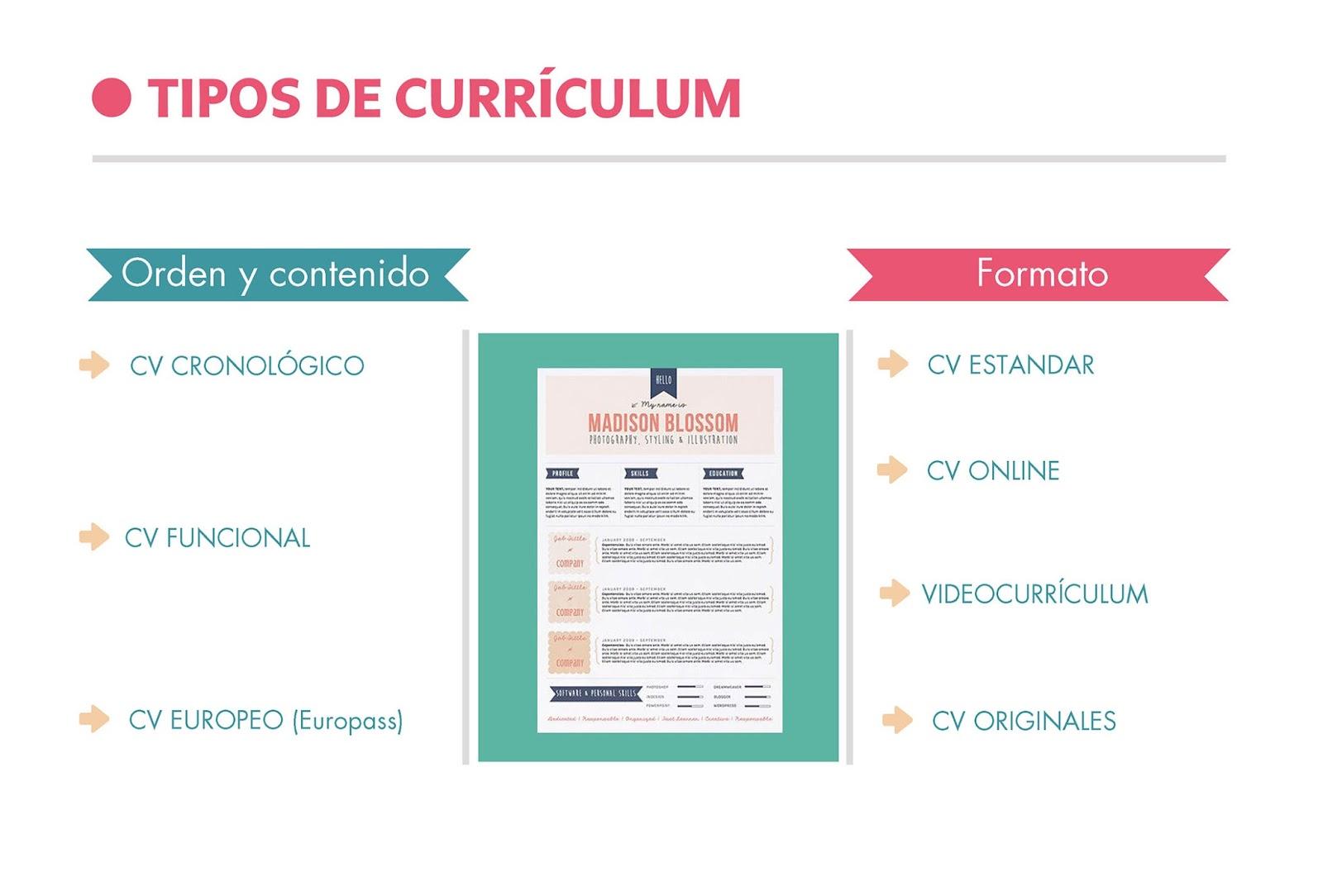 Tipos de currículum y cuando utilizarlos ~ ESPAI DE RECERCA ACTIVA ...