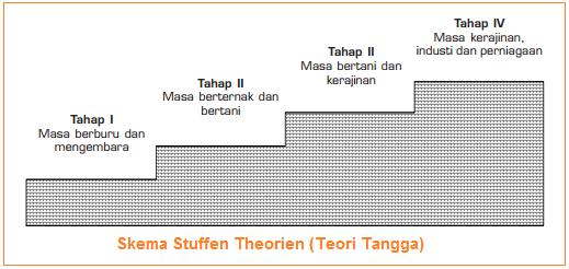 Teori pertumbuhan ekonomi menurut Friedrich List