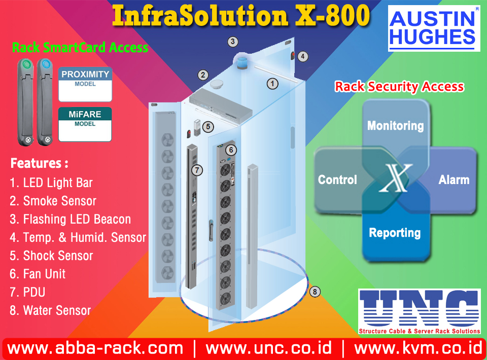 Distributor Tunggal Abba Rack Pt Uni Network Communications