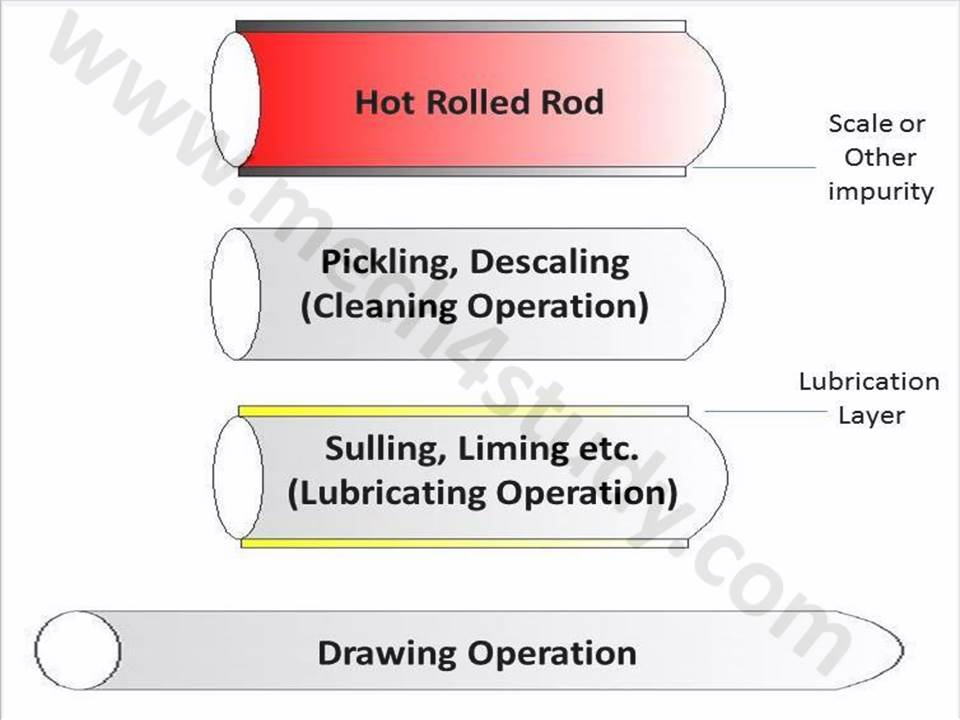 Types of Drawing Process: Wire Drawing, Rod Drawing and Tube ...