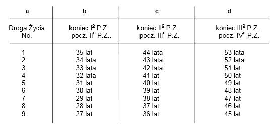 szczyty, punkty zwrotne, jak obliczyć, numerologia, tabela