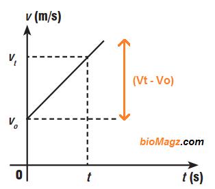 Grafik GLBB - gambar grafik GLBB