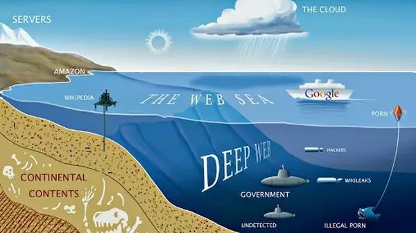Deepweb darkweb