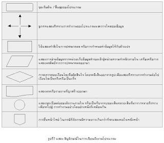 สัญลักษณ์ flowchart แผนผังโปรแกรม, สัญลักษณ์ Flowchart, Flowchart