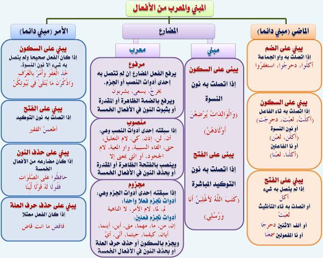 """انفراد.... كل قواعد اللغة العربية لطلاب """"ابتدائي - اعدادي - ثانوي"""" في صورة لوحات مبسطة مع الشرح والتدريبات 38"""