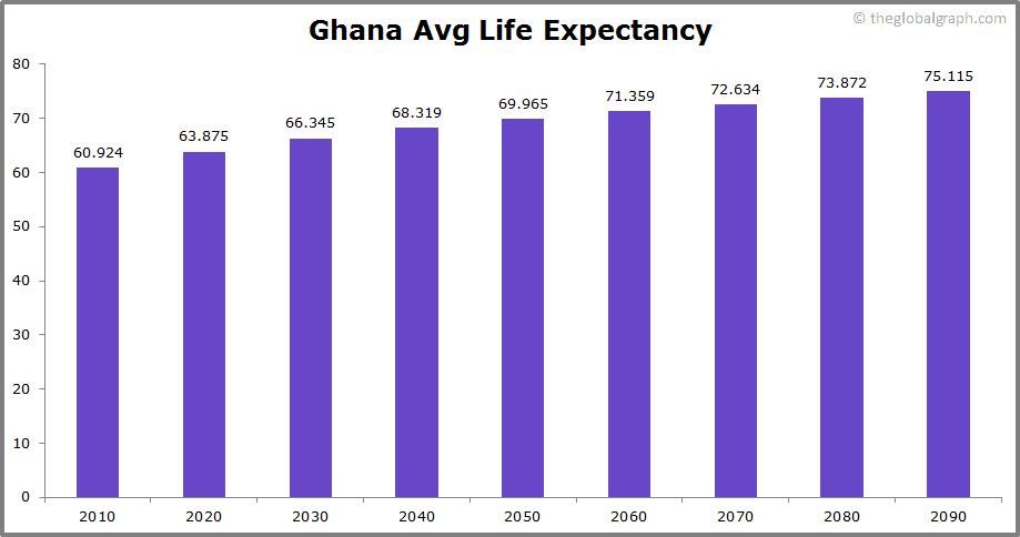 Ghana  Avg Life Expectancy
