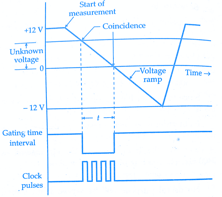 Working principle of ramp type digital voltmeterdvm working and block diagram explanation of ramp type ccuart