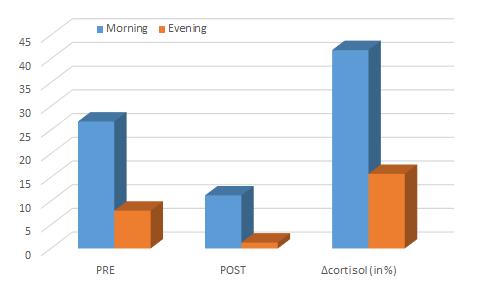 Variation-du-taux-de-cortisol-en-fonction-de-l-heure-d-entrainement