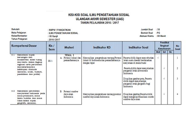 Kisi-Kisi Soal UAS IPS SMP Kelas 7 8 9 Kurikulum 2013 Semester 1 Tahun 2016-2017