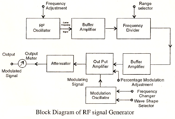 electrical topics: Construction and Working of Radio